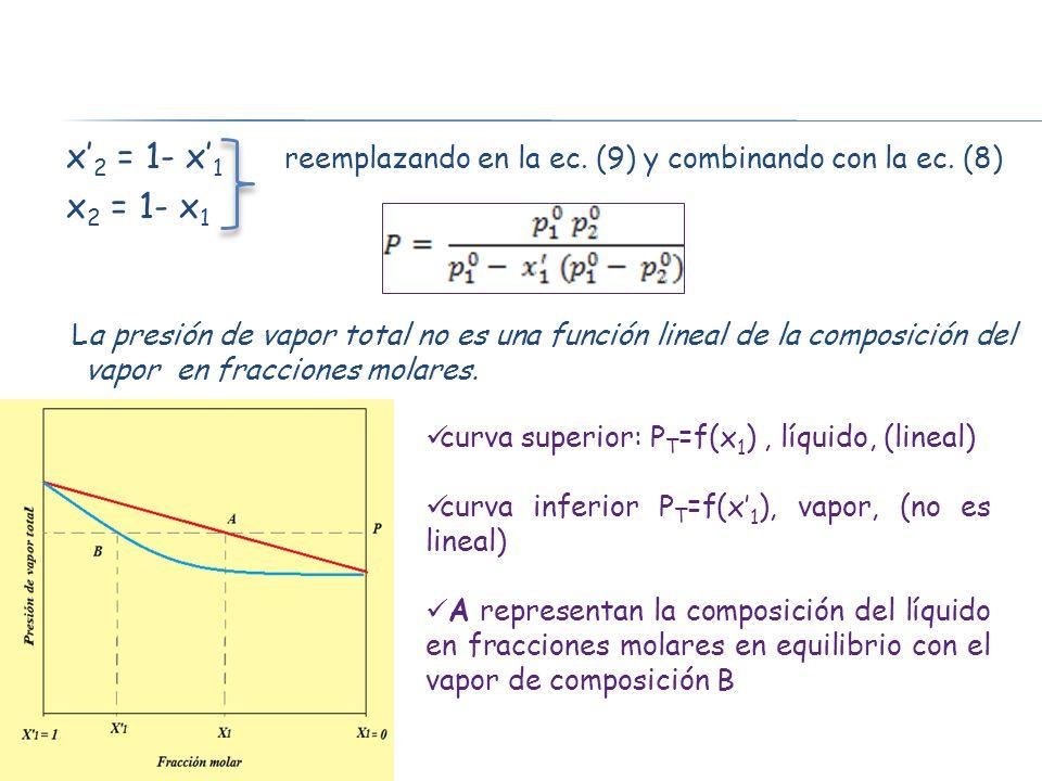 x 2 = 1- x 1 reemplazando en la ec. (9) y combinando con la ec. (8) x 2 = 1- x 1 La presión de vapor total no es una función lineal de la composición