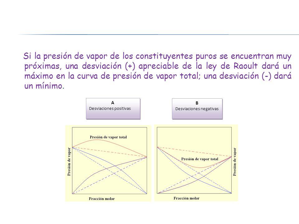 Si la presión de vapor de los constituyentes puros se encuentran muy próximas, una desviación (+) apreciable de la ley de Raoult dará un máximo en la