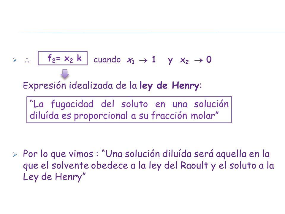 cuando x 1 1 y x 2 0 E xpresión idealizada de la ley de Henry: Por lo que vimos : Una solución diluída será aquella en la que el solvente obedece a la