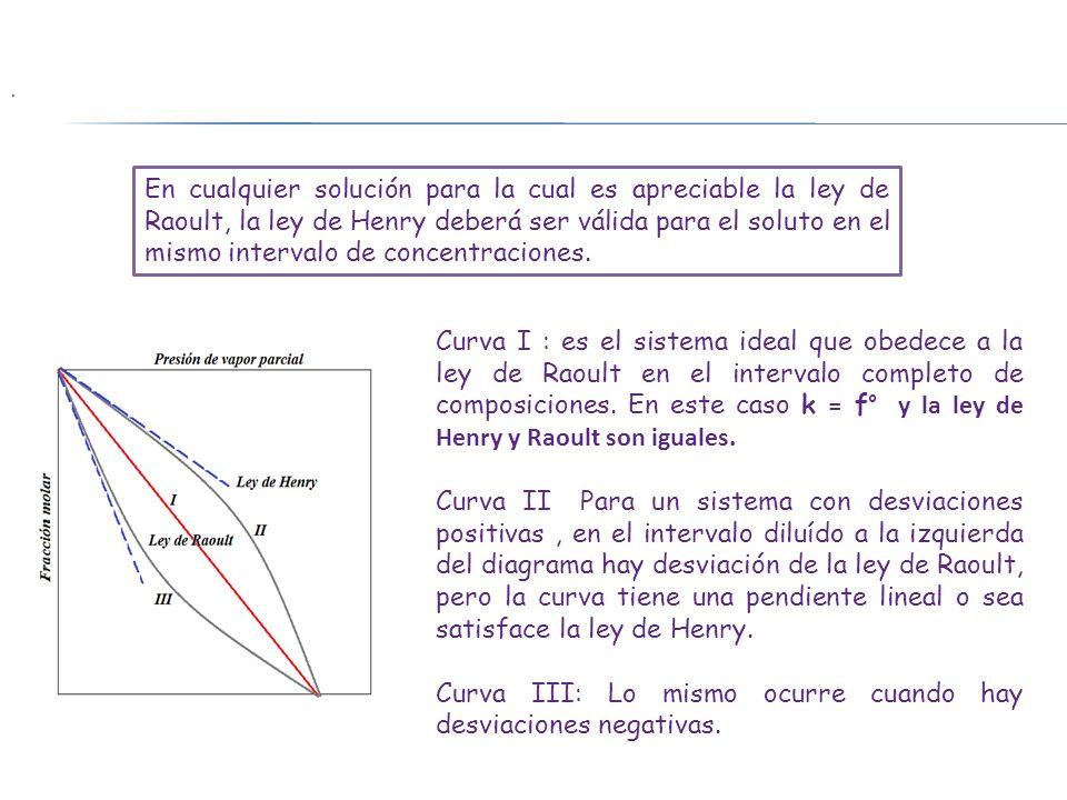 En cualquier solución para la cual es apreciable la ley de Raoult, la ley de Henry deberá ser válida para el soluto en el mismo intervalo de concentra