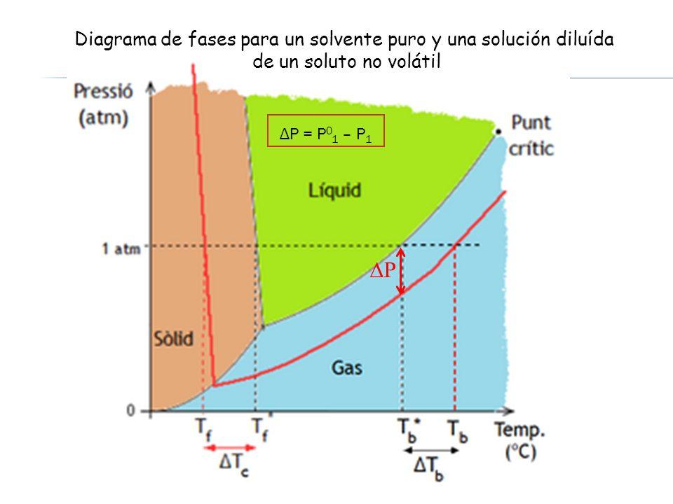 Diagrama de fases para un solvente puro y una solución diluída de un soluto no volátil ΔP = P 0 1 – P 1 P