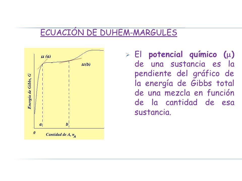 Para un sistema formado por una solución líquida de 2 componentes en equilibrio con sus vapores a T y P ctes., la condición para un cambio infinitesimal viene dada por la ecuación de Gibbs-Duhem, donde los potenciales químicos dependen de la composición: (3) n 1 y n 2 : N° de moles de los constituyentes 1 y 2 µ 1 y µ 2 : potenciales químicos de 1 y 2 Dividimos la ecuación (3) por n 1 + n 2 : (4) x 1 y x 2 :fracciones molares