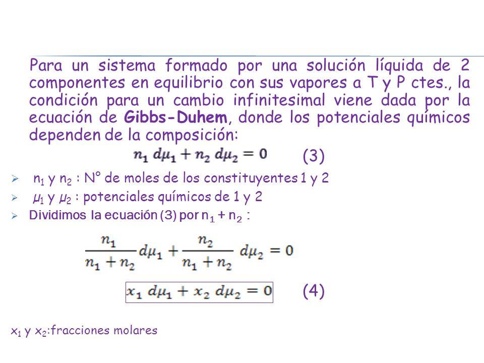 De la ecuación de Duhem-Margules Si, indica que hay desviaciones + para el constituyente 1 y:, indicando que el constituyente 2 también tiene desviaciones (+) Si un constituyente de una mezcla muestra desviaciones positivas del comportamiento ideal, el otro constituyente debe mostrarlas también.