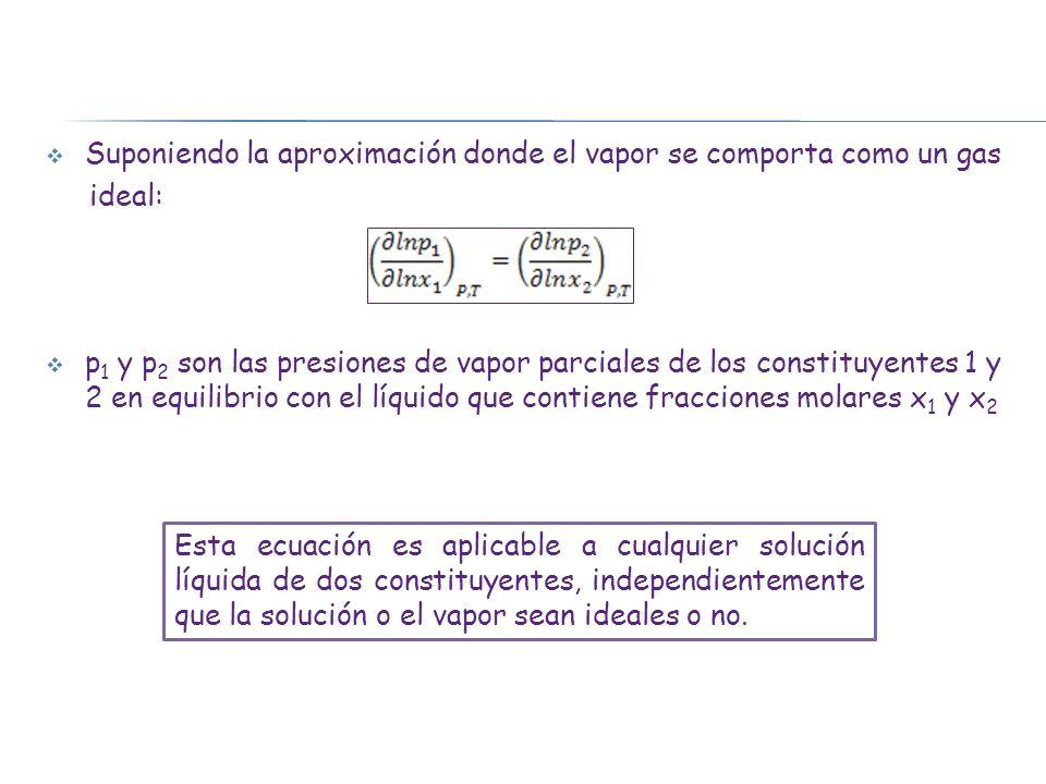 Curvas de presión de vapor de sistemas no ideales Si se supone que los vapores se comportan idealmente, lo que es posible aunque la solución no sea ideal, la ec de Duhem-Margules: a P y T constantes Para una solución dada el valor del producto es el mismo para ambos constituyentes.