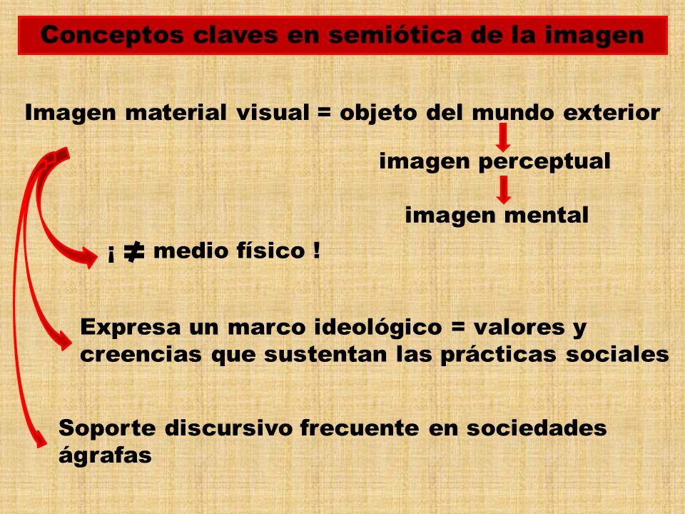 Conceptos claves en semiótica de la imagen Imagen material visual = objeto del mundo exterior imagen mental imagen perceptual ¡ medio físico ! Expresa