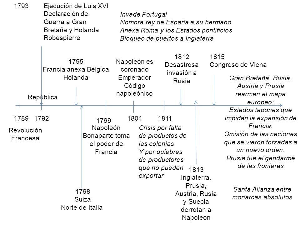1789 Revolución Francesa 1792 República 1793 Ejecución de Luis XVI Declaración de Guerra a Gran Bretaña y Holanda Robespierre 1799 Napoleón Bonaparte