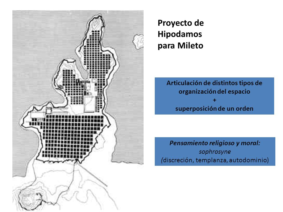 Proyecto de Hipodamos para Mileto Articulación de distintos tipos de organización del espacio + superposición de un orden Pensamiento religioso y mora