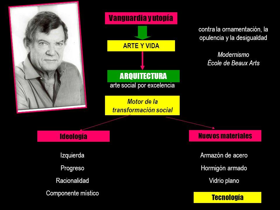 Vanguardia y utopía ARTE Y VIDA ARQUITECTURA arte social por excelencia Motor de la transformación social Nuevos materiales Armazón de acero Hormigón