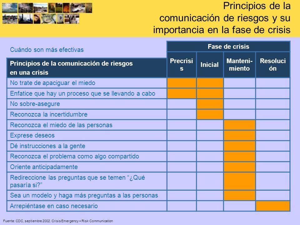 Principios de la comunicación de riesgos y su importancia en la fase de crisis Cuándo son más efectivas Fase de crisis Precrisi s Inicial Manteni- mie