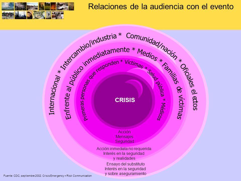 Relaciones de la audiencia con el evento Fuente: CDC, septiembre 2002. Crisis Emergency + Risk Communication CRISIS Acción Mensajes Seguridad Acción i