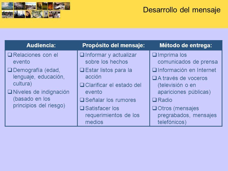 Desarrollo del mensaje Audiencia:Propósito del mensaje:Método de entrega: Relaciones con el evento Demografía (edad, lenguaje, educación, cultura) Niv