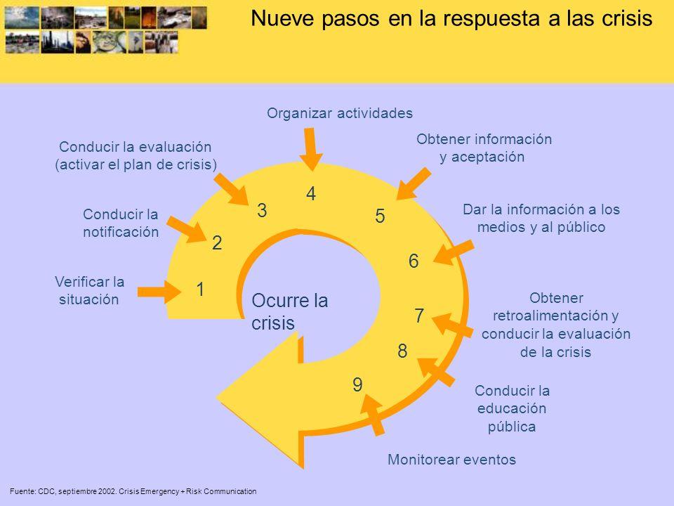 Nueve pasos en la respuesta a las crisis Fuente: CDC, septiembre 2002. Crisis Emergency + Risk Communication Ocurre la crisis 1 2 3 4 5 6 7 8 9 Verifi