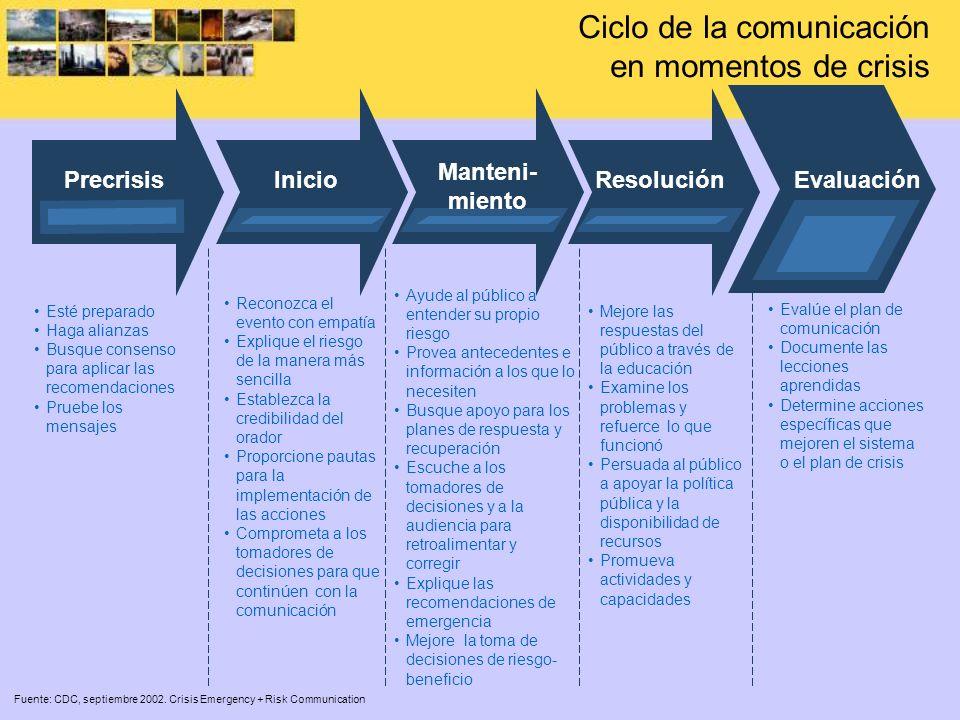 Ciclo de la comunicación en momentos de crisis PrecrisisInicio Manteni- miento Resolución Evaluación Esté preparado Haga alianzas Busque consenso para