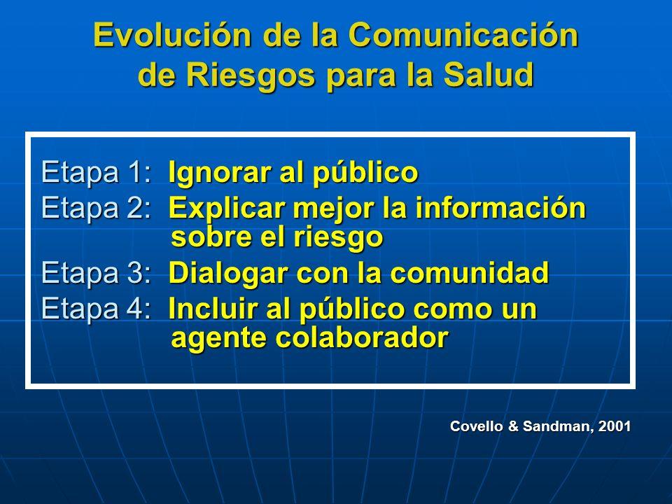 Evolución de la Comunicación de Riesgos para la Salud Etapa 1: Ignorar al público Etapa 2: Explicar mejor la información sobre el riesgo Etapa 3: Dial