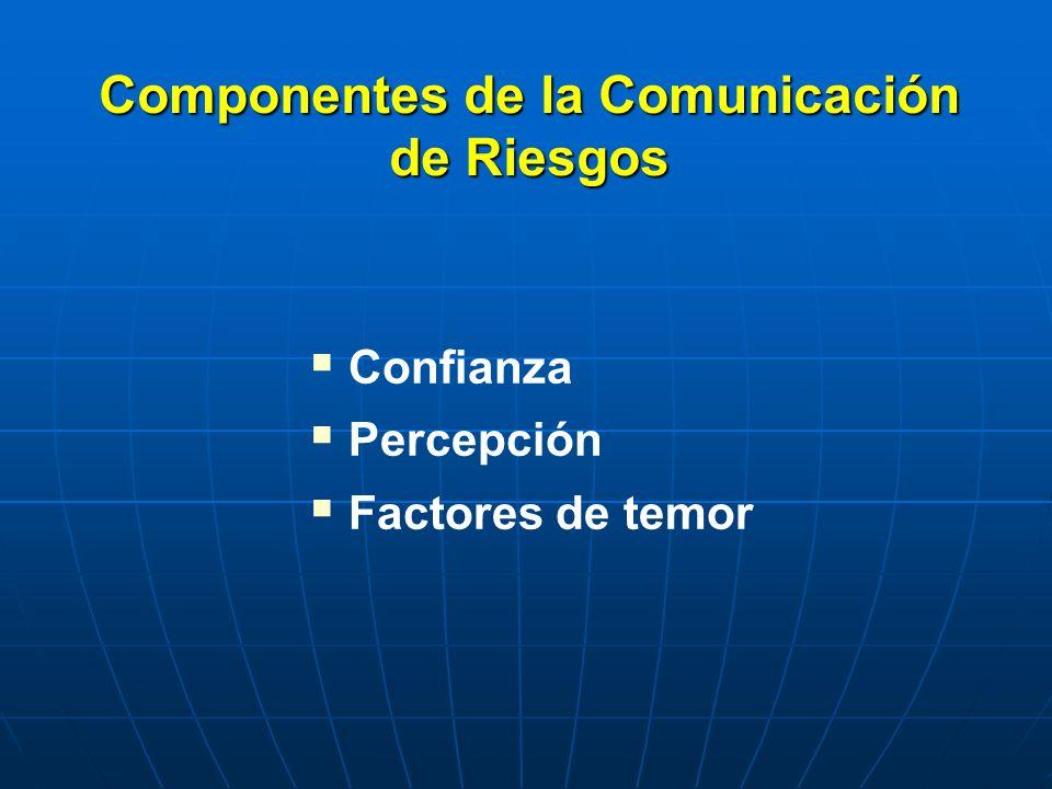 Componentes de la Comunicación de Riesgos Confianza Percepción Factores de temor