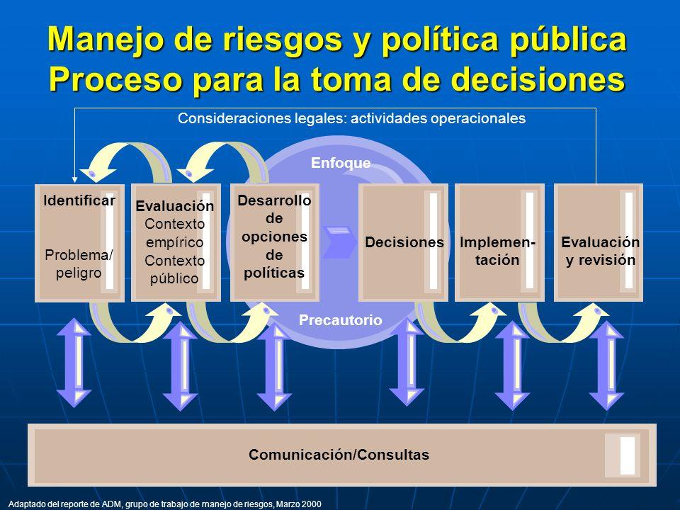 Manejo de riesgos y política pública Proceso para la toma de decisiones Enfoque Precautorio Identificar Problema/ peligro Evaluación Contexto empírico