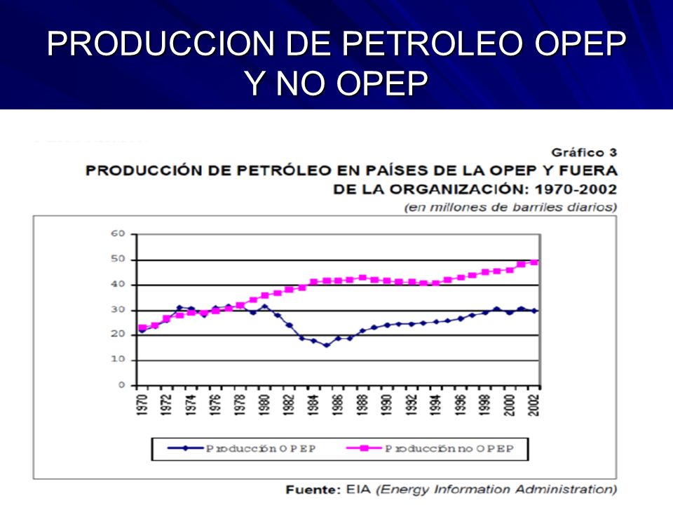 PRODUCCION DE PETROLEO OPEP Y NO OPEP