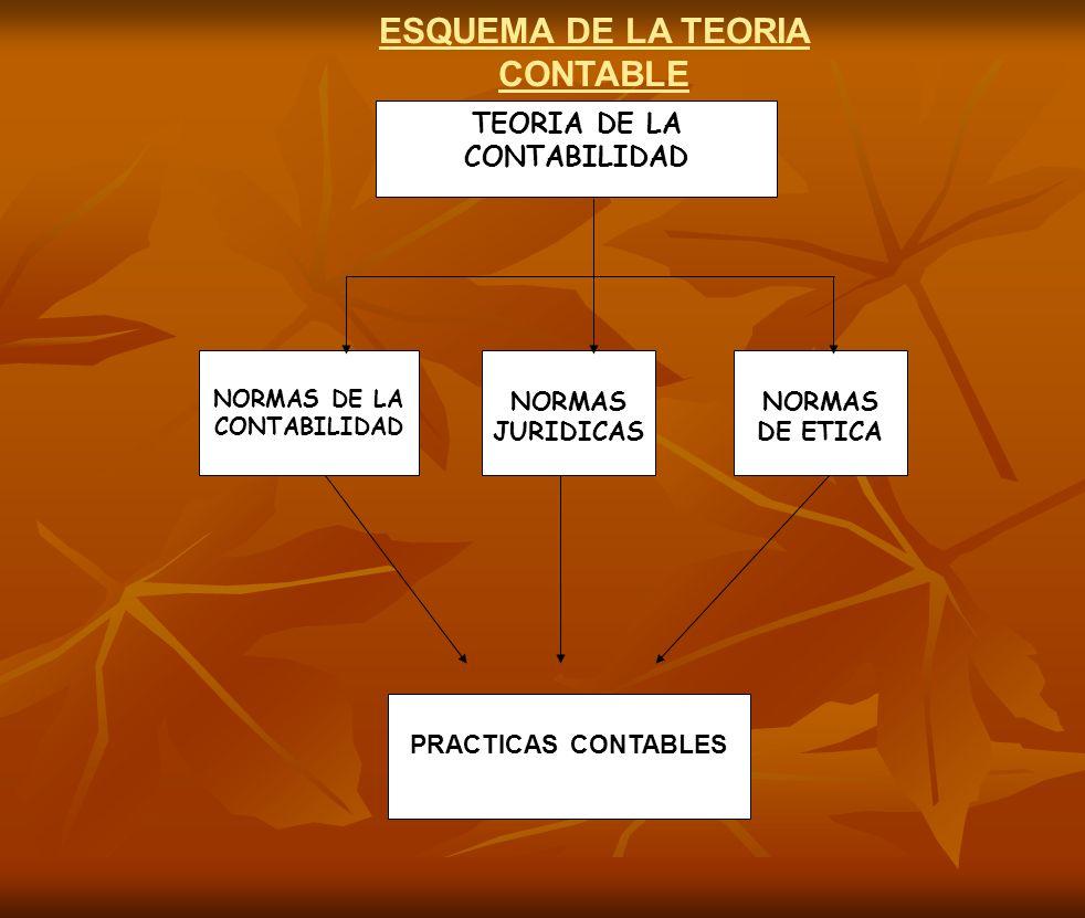 NORMAS DE LA CONTABILIDAD NORMAS DE ETICA NORMAS JURIDICAS PRACTICAS CONTABLES TEORIA DE LA CONTABILIDAD ESQUEMA DE LA TEORIA CONTABLE