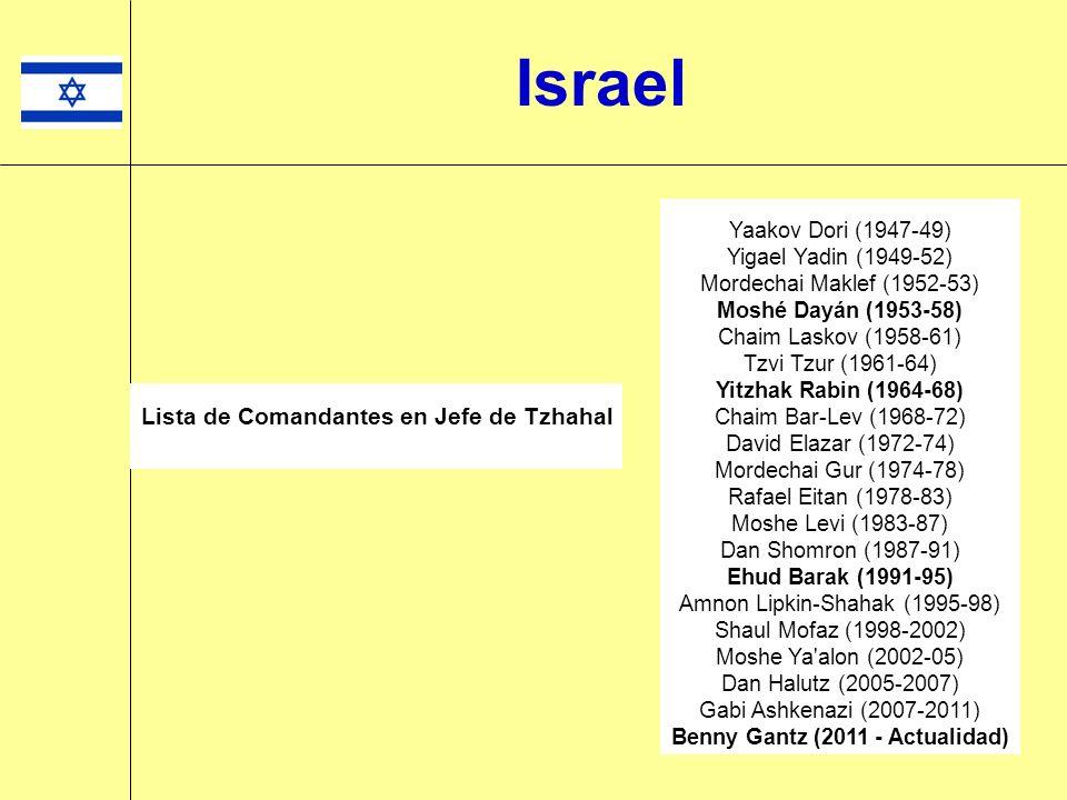 Israel Lista de Ministros de Defensa Israelíes NombrePartidoPeríodo David Ben-Gurión 2 Mapai1948-1954 Pinhas LavonMapai1954-1955 David Ben-Gurión 2 Mapai1955-1963 Levi Eshkol 2 Mapai/Alignment1963-1967 Moshé DayánAlignment1967-1974 Shimon PeresAlignment1974-1977 Ezer WeizmanLikud1977-1980 Menachem Begin 2 Likud1980-1981 Ariel SharónLikud1981-1983 Moshe ArensLikud1983-1984 Yitzhak RabinAlignment1984-1990 Yitzhak Shamir 2 Likud1990 Moshe Arens 3 Likud1990-1992 Yitzhak Rabin 2 Laborista1992-1995 Shimon Peres 2 Laborista1995-1996 Yitzhak MordechaiLikud1996-1999 Ehud Barak 2 Laborista1999-2001 Binyamin Ben-EliezerLaborista2001-2002 Shaul Mofaz 3 Likud2002-2006 Amir PéretzLaborista2006-2007 Ehud Barak 3 Laborista2007-
