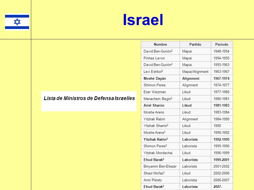 Israel #NombrePartidoFechas en función 1Moshe SharettMapai15 de mayo de 1948 – 18 de junio de 1956 2Golda MeirMapai, Maaraj18 de junio de 1956 – 12 de enero de 1966 3Abba EbanMaaraj13 de enero de 1966 – 2 de junio de 1974 4Yigal AllonMaaraj3 de junio de 1974 – 19 de junio de 1977 5Moshe Dayan a 1 miembro de la Knéset (sin partido)20 de junio de 1977 – 23 de octubre de 1979 6Yitzhak ShamirLikud10 de marzo de 1980 – 20 de octubre de 1986 7Shimon PeresMaaraj20 de octubre de 1986 – 23 de diciembre de 1988 8Moshe ArensLikud23 de diciembre de 1988 – 12 de junio de 1990 9David LevyLikud13 de junio de 1990 – 13 de julio de 1992 10Shimon PeresPartido Laborista14 de julio de 1992 – 22 de noviembre de 1995 11Ehud Barak a 2 Partido Laborista22 de noviembre de 1995 – 18 de junio de 1996 12David Levy a 3 Gesher18 de junio de 1996 – 6 de enero de 1998 13Ariel SharonLikud13 de octubre de 1998 – 6 de junio de 1999 14David Levy a 4 One Israel6 de junio de 1999 – 4 de agosto de 2000 15Shlomo Ben-AmiOne Israel10 de agosto de 2000 – 7 de marzo de 2001 16Shimon Peres a 5 Partido Laborista7 de marzo de 2001 – 2 de noviembre de 2002 17Binyamin NetanyahuLikud6 de noviembre de 2002 – 28 de febrero de 2003 18Silvan ShalomLikud28 de febrero de 2003 – 16 de enero de 2006 19Tzipi LivniKadima18 de enero de 2006 – 1 de abril de 2009 20Avigdor LiebermanIsrael Beitenu1 de abril de 2009 – presente Lista de Ministros de Asuntos Exteriores Israelíes