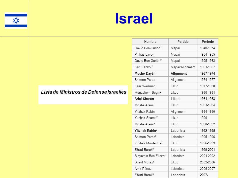 Bibi Netanyahu (Derecha) Primer ministro de Israel (1996-1999 & 2009-hasta ahora) Israel