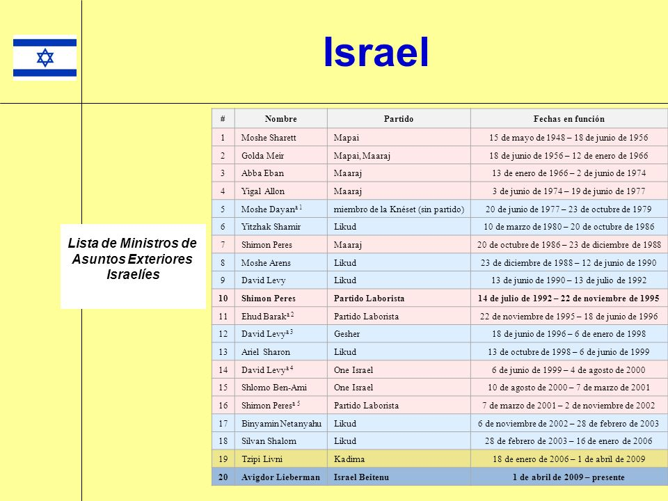 Israel #NombrePartidoFechas en función 1Moshe SharettMapai15 de mayo de 1948 – 18 de junio de 1956 2Golda MeirMapai, Maaraj18 de junio de 1956 – 12 de