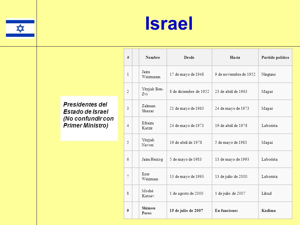 Israel Lista de primeros ministros de Israel NombreDesdeHastaPartido 1.David Ben-Gurión19481953Mapai 2.Moshé Sharet19531955Mapai David Ben-Gurión19551963Mapai 3.Levi Eshkol19631969 6 Mapai 1 Yigal Alón (en funciones)1969 Mapai 1 4.Golda Meir19691974Laborista 5.Isaac Rabin19741977Laborista Shimon Peres (en funciones)1977 Laborista 6.Menájem Beguin19771983Likud 7.Isaac Shamir19831984Likud 8.Shimon Peres 2 19841986Laborista Isaac Shamir 2 19861992Likud Isaac Rabin 3 19921995 6 Laborista Shimon Peres19951996Laborista 9.Benjamín Netanyahu19961999Likud 10.Ehud Barak19992001Laborista 11.Ariel Sharón20012003Likud Ariel Sharón20032006Likud/Kadima 4 12.Ehud Ólmert 5 20062009Kadima Benjamín Netanyahu2009en el cargoLikud Lista de primeros ministros de Israel