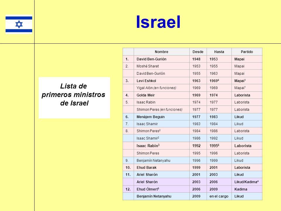 Shimon Peres (Izquierda) Primer ministro de Israel (1977- 1977 & 1984-1986 & 1995-1996) Ministro de Relaciones Exteriores de Israel (1986-1988 & 1992-1995 & 2001-2002) El período 1992-1995 como Ministro de Exteriores, Su mandato incluyó: Los acuerdos de Oslo (1993) y Acuerdo de Paz con Jordania (1994) Premio Nobel de la Paz 1994 junto a Itzjak Rabin y a Yasser Arafat Actualmente es Presidente de Israel (la presidencia es un cargo honorífico), desde el año 2007 Israel