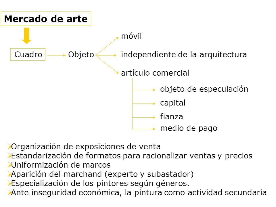 Mercado de arte Cuadro Objeto móvil independiente de la arquitectura artículo comercial objeto de especulación medio de pago capital fianza Organizaci