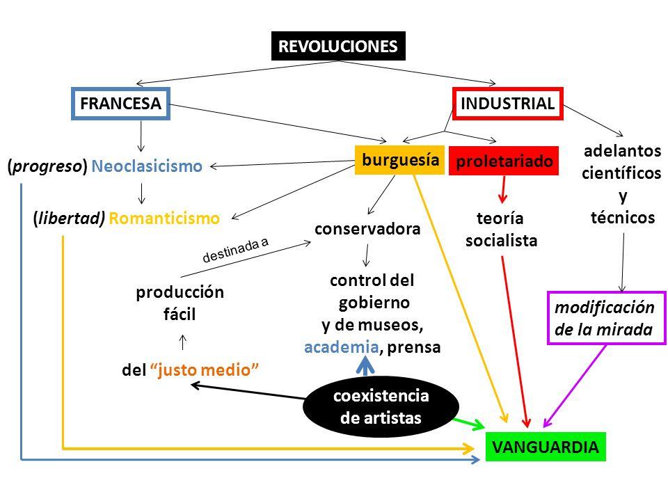 REVOLUCIONES FRANCESA INDUSTRIAL (progreso) Neoclasicismo (libertad) Romanticismo FRANCESA proletariado teoría socialista conservadora control del gob