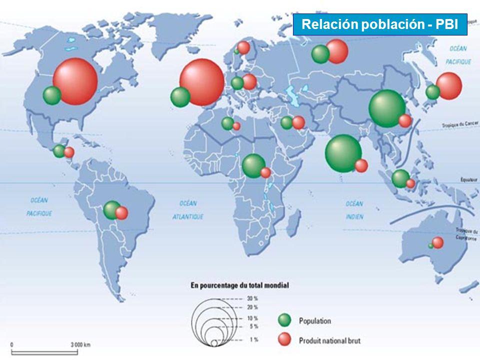 Relación población - PBI