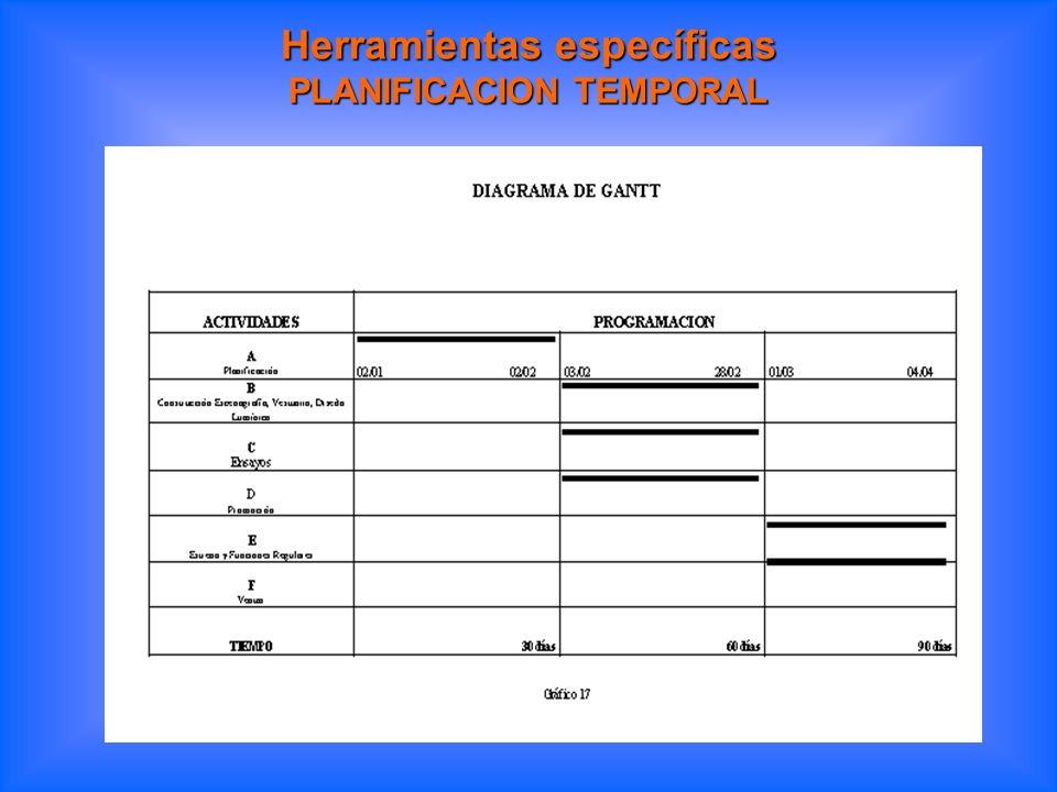 Herramientas específicas PLANIFICACION TEMPORAL