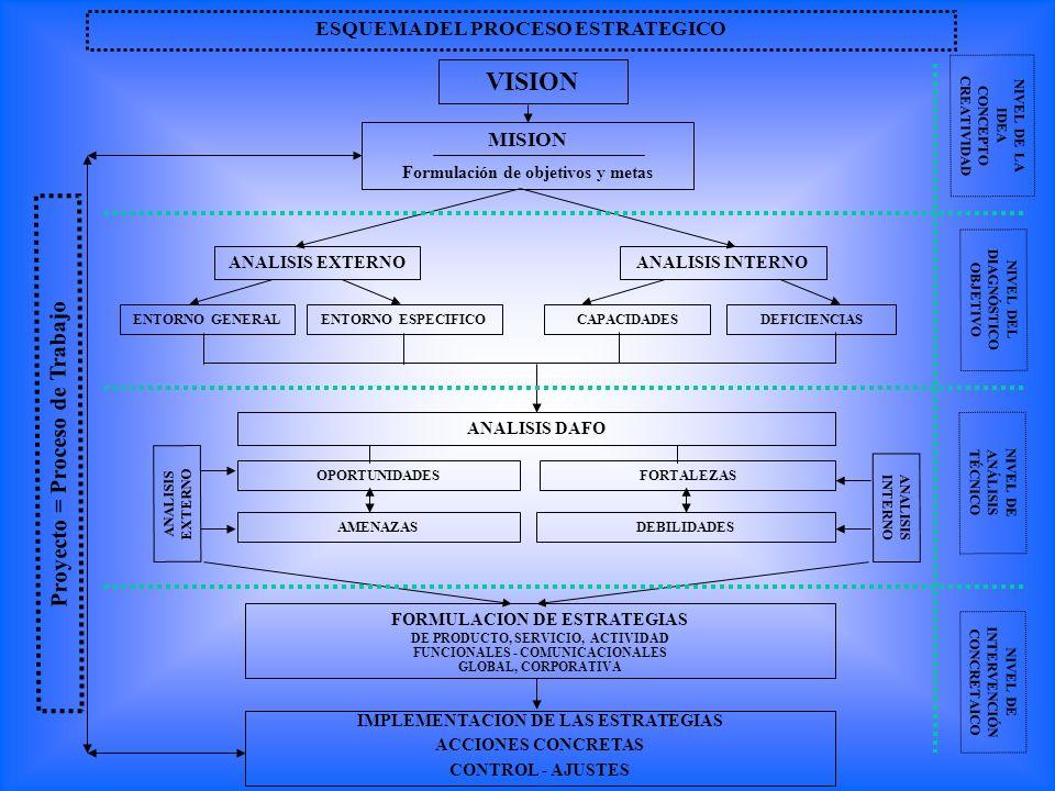 ESQUEMA DEL PROCESO ESTRATEGICO MISION Formulación de objetivos y metas VISION ANALISIS EXTERNO ENTORNO GENERALENTORNO ESPECIFICO ANALISIS INTERNO CAP