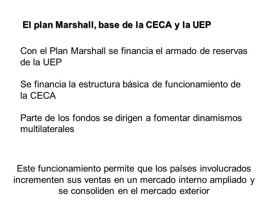 El plan Marshall, base de la CECA y la UEP Con el Plan Marshall se financia el armado de reservas de la UEP Se financia la estructura básica de funcio