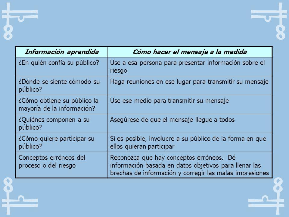 Información aprendidaCómo hacer el mensaje a la medida ¿En quién confía su público?Use a esa persona para presentar información sobre el riesgo ¿Dónde