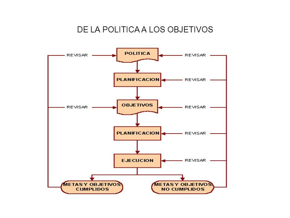 DE LA POLITICA A LOS OBJETIVOS