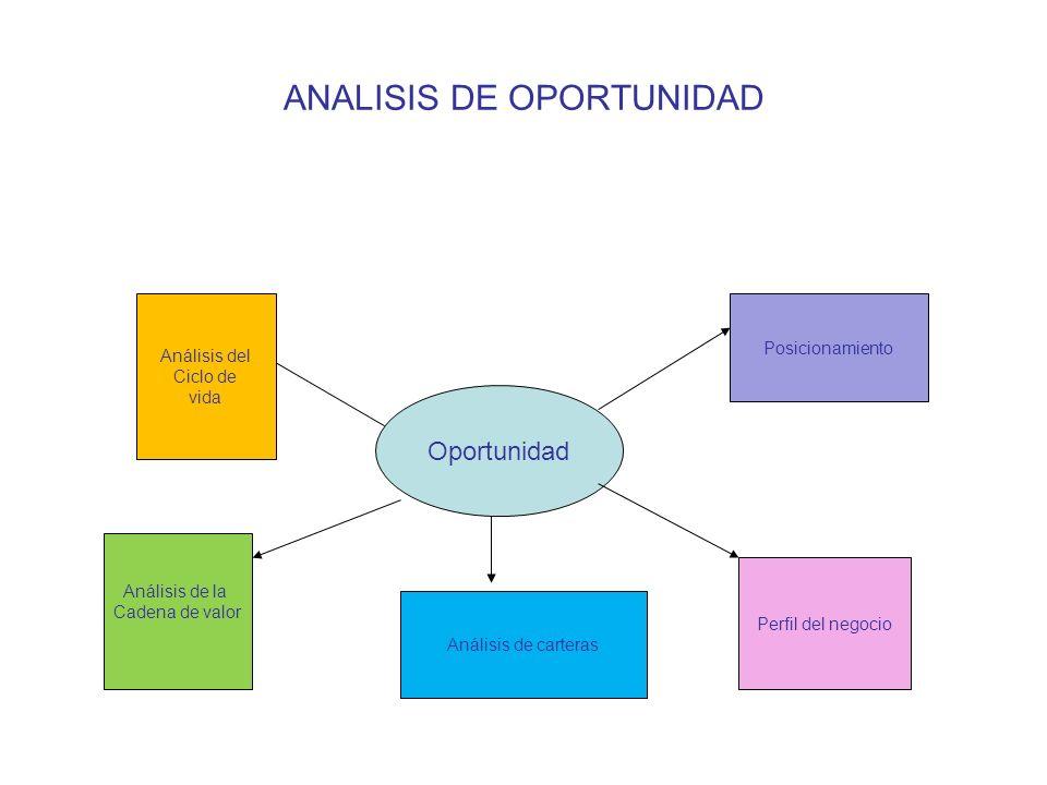 ANALISIS DE OPORTUNIDAD Oportunidad Análisis del Ciclo de vida Análisis de la Cadena de valor Análisis de carteras Perfil del negocio Posicionamiento