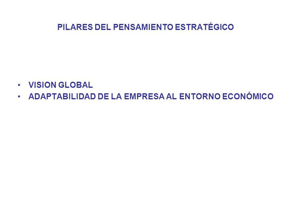 PILARES DEL PENSAMIENTO ESTRATÉGICO VISION GLOBAL ADAPTABILIDAD DE LA EMPRESA AL ENTORNO ECONÓMICO