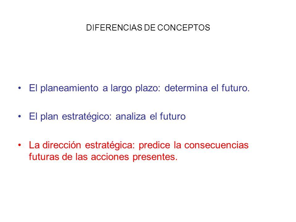 DIFERENCIAS DE CONCEPTOS El planeamiento a largo plazo: determina el futuro. El plan estratégico: analiza el futuro La dirección estratégica: predice