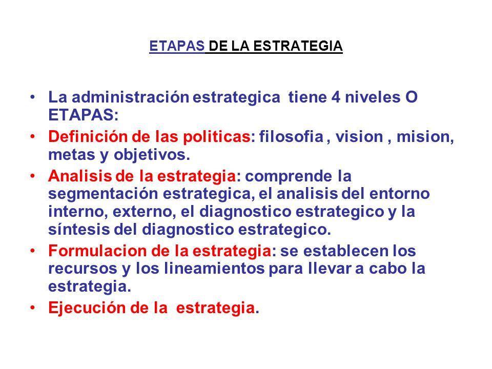 ETAPAS DE LA ESTRATEGIA La administración estrategica tiene 4 niveles O ETAPAS: Definición de las politicas: filosofia, vision, mision, metas y objeti