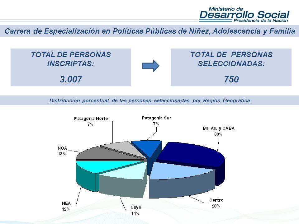 TOTAL DE PERSONAS INSCRIPTAS: 3.007 TOTAL DE PERSONAS SELECCIONADAS: 750 Carrera de Especialización en Políticas Públicas de Niñez, Adolescencia y Fam