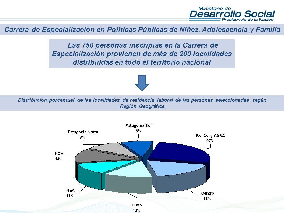 Carrera de Especialización en Políticas Públicas de Niñez, Adolescencia y Familia Las 750 personas inscriptas en la Carrera de Especialización provien