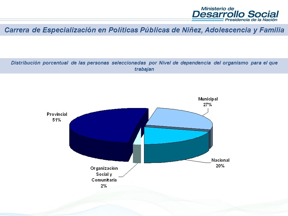 Carrera de Especialización en Políticas Públicas de Niñez, Adolescencia y Familia Distribución porcentual de las personas seleccionadas por Nivel de dependencia del organismo para el que trabajan