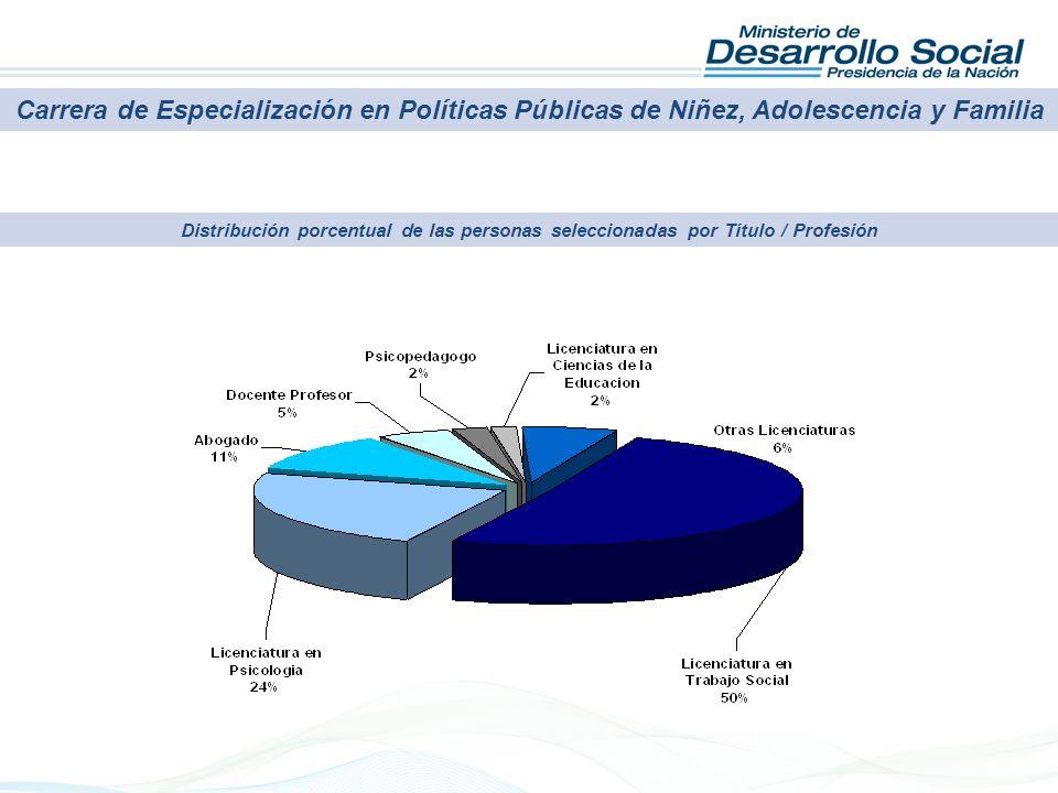 Carrera de Especialización en Políticas Públicas de Niñez, Adolescencia y Familia Distribución porcentual de las personas seleccionadas por Título / P