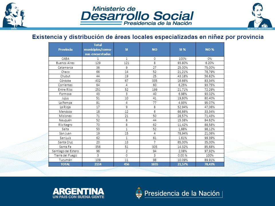 Provincia T otal municipios/comu- nas encuestadas SINOSI %NO % CABA110100%0% Buenos Aires129121893.80%6.20% Catamarca3692725.00%75,00% Chaco66145221,21%78,79% Chubut44192543.18%56.82% Córdoba4026733516.66%83,34% Corrientes644606,25%93.75% Entre Ríos2515219921.71%72.29% Formosa433406.98%93.02% Jujuy51104119,60%80.40% La Pampa814774.93%95.07% La Rioja179852.94%47,06% Mendoza1812666,66%33,34% Misiones71215028,57%71,43% Neuquén5284415.38%84.62% Río Negro7086211,42%88,58% Salta531521,88%98,12% San Juan1915478,94%21,06% San Luis621611.61%99.39% Santa Cruz2013765,00%35,00% Santa Fe3565130514.32%85,68% Santiago del Estero962942,08%97,92% Tierra del Fuego3030.00 %100% Tucumán109119810.09%89.91% TOTAL2114456165521,57%78,43% Existencia y distribución de áreas locales especializadas en niñez por provincia
