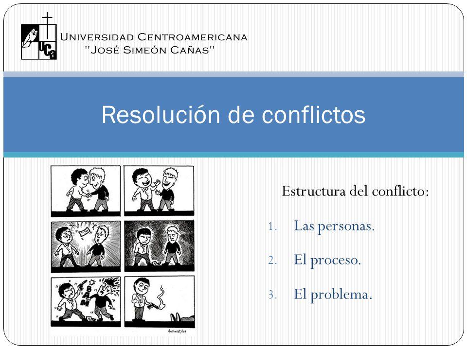 Resolución de conflictos Estructura del conflicto: 1. Las personas. 2. El proceso. 3. El problema.