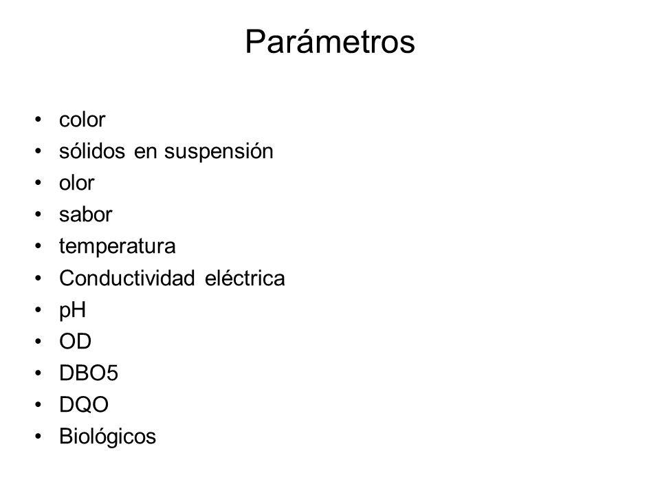 Parámetros color sólidos en suspensión olor sabor temperatura Conductividad eléctrica pH OD DBO5 DQO Biológicos
