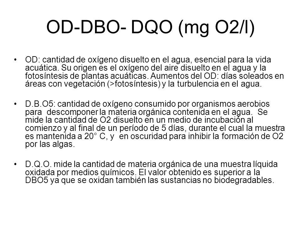 OD-DBO- DQO (mg O2/l) OD: cantidad de oxígeno disuelto en el agua, esencial para la vida acuática. Su origen es el oxígeno del aire disuelto en el agu