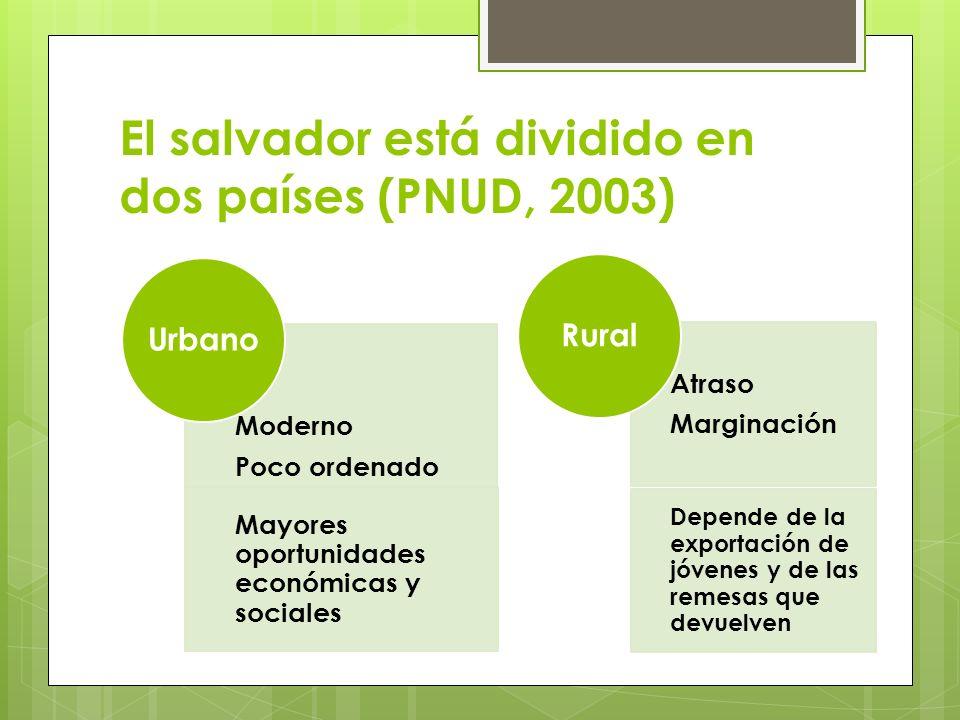 El salvador está dividido en dos países (PNUD, 2003) Moderno Poco ordenado Mayores oportunidades económicas y sociales Urbano Atraso Marginación Depen