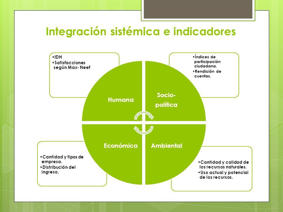 Integración sistémica e indicadores Cantidad y calidad de los recursos naturales. Uso actual y potencial de los recursos. Cantidad y tipos de empresa.